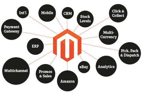 learn magento